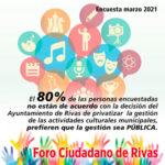Encuesta sobre la gestión de las actividades municipales