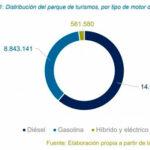 Rivas se encuentra entre los municipios de movilidad más sostenible