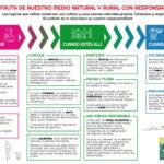 Más de 240 actividades medioambientales gratuitas para esta primavera