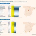 Rivas destaca por su mayor índice de actividad (72,8%)