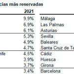 La caída del estado de alarma dispara las reservas turísticas en España