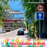 ¿Crees que el Ayuntamiento de Rivas hace lo necesario para garantizar la máxima velocidad de 30 Km/h en las vías de un sólo carril por sentido?